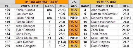Okie_state_mizzou_2013_national_duals_preview_medium