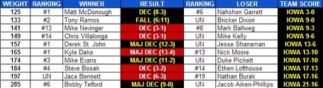 Iowa_cornell_2013_national_duals_results_medium