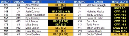 Iowa_missouri_2013_national_duals_results_medium