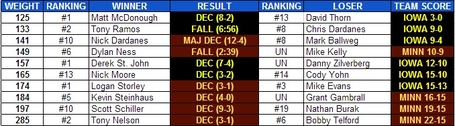 Iowa_minnesota_2013_national_duals_result_2_medium