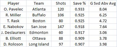 Pk_save_percentage_2009-10_1_medium