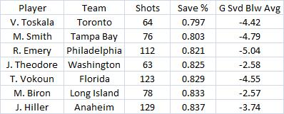 Pk_save_percentage_2009-10_2_medium