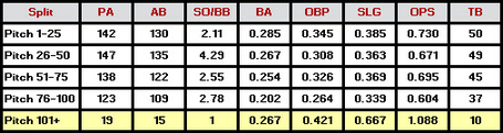 Alex_cobb_pitch_splits_medium