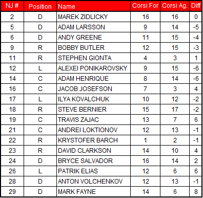 2-24-2013_devils_corsi_chart_medium