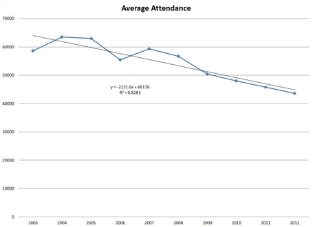 Ross_ade_attendance_medium