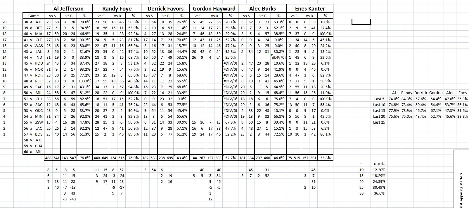 Utah Jazz: Playing time vs. Opposing starters, looking at numbers ...