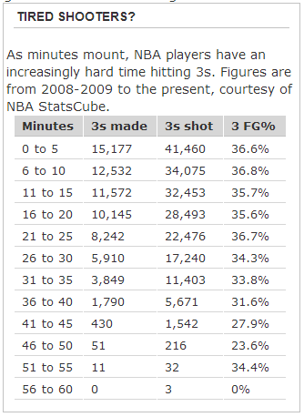 Do_3-point_shooters_get_tired-_-_truehoop_blog_-_espn_large