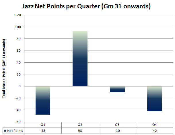 Scoring_quarters_total_net_-_gm_31
