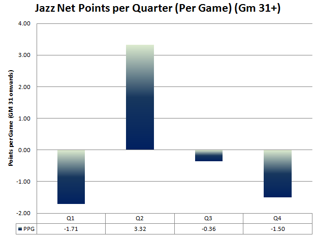 Scoring_quarters_per_game_-_gm_31