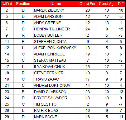 2-28-2013_devils_corsi_chart_medium
