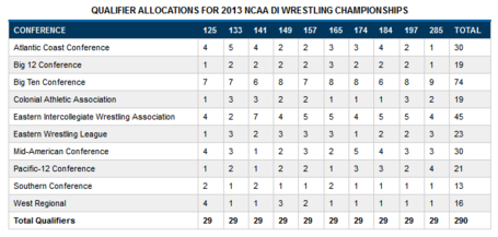 2013_ncaa_tournament_qualifer_allocations_medium