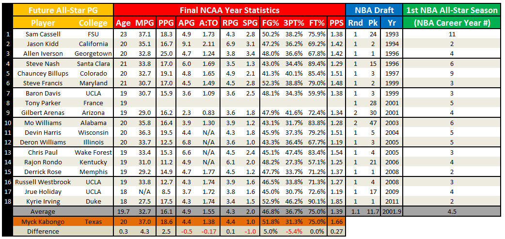 Ncaa_stats_for_future_nba_all-star_pgs