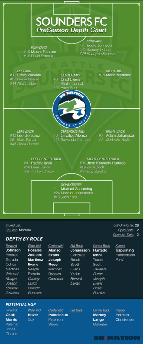 Final_pre_season_depth_chart_medium