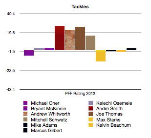 Pff_2012_tackles_medium