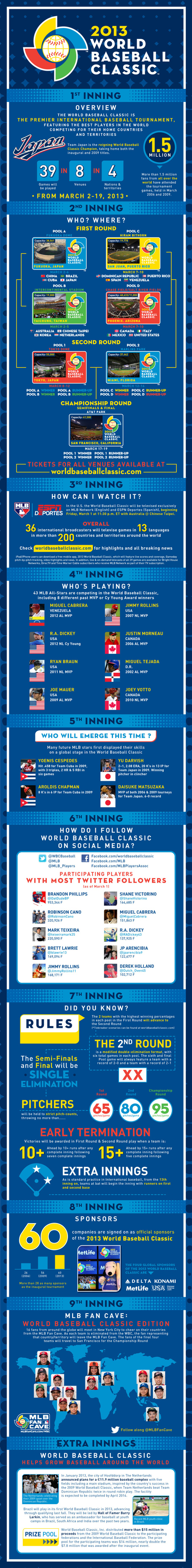 Infographic_-_world_baseball_classic_-_english_medium