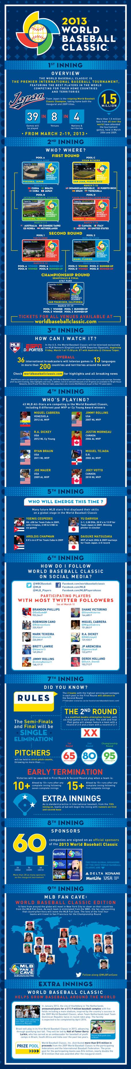 Infographic_-_world_baseball_classic_-_english_medium