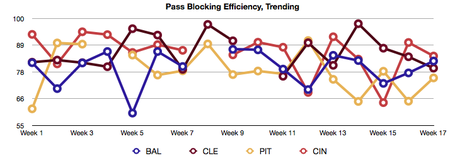 Pff_pass_blk_trend_medium