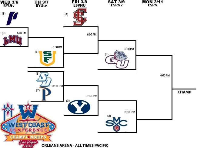 2013 West Coast Conference Tournament bracket and schedule
