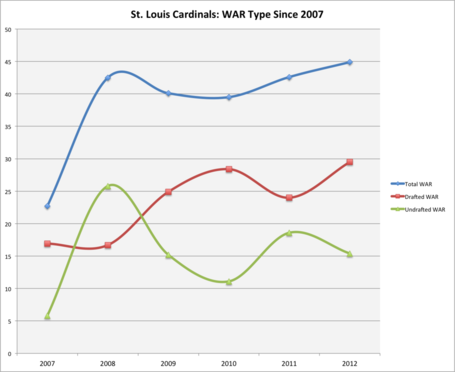 Cards_war_type_since_2007__line__medium