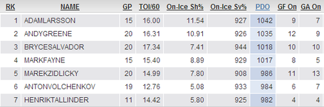 3-3-13_devils_pdo_defensemen_medium