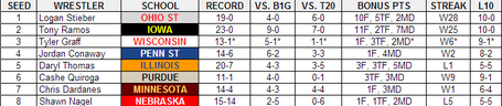 Big_ten_tournament_133_table_medium