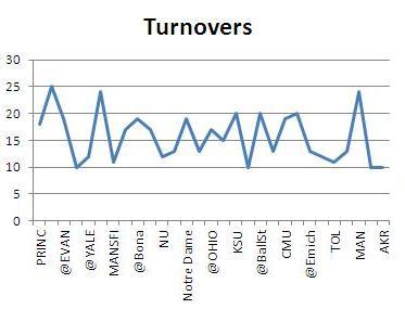Turnover_medium