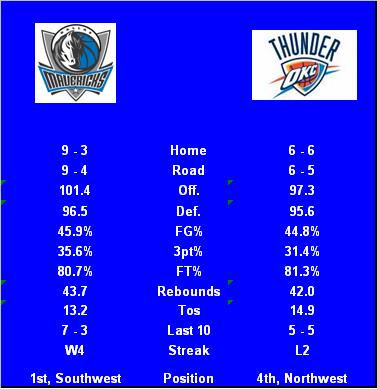 Mavs_at_thunder_a_medium
