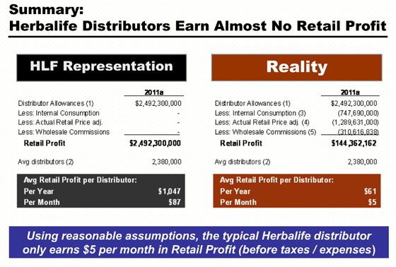 herbalife ackman pres 153 - Independent Distributor Jobs