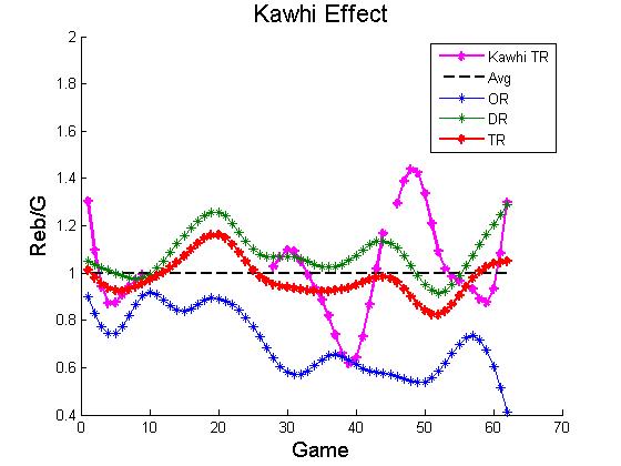 Kawhieffect