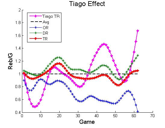 Tiagoeffect