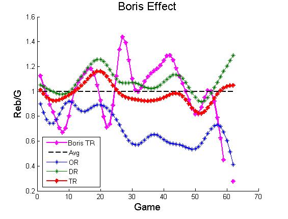 Boriseffect