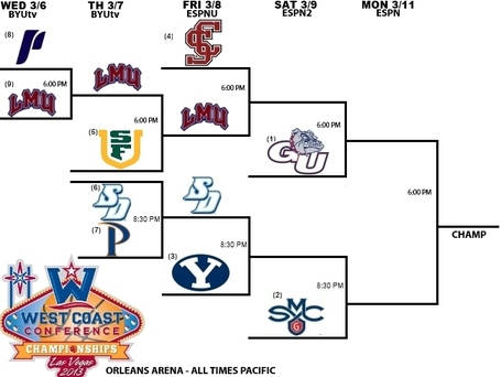 Updated_2013_wcc_bracket_medium