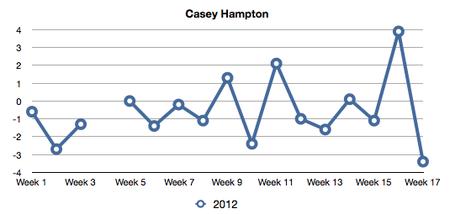 Hampton_2012_trend_medium