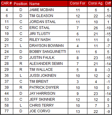 3-9-2013_hurricanes_corsi_chart_medium