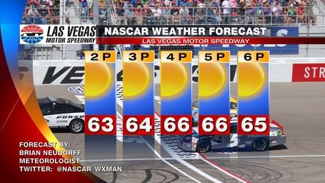 Nascar_2013_las_vegas_race_day_forecast_medium