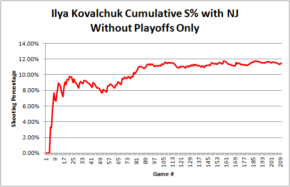 Kovalchuk_cumulative_sht_pct_reg_season_graph