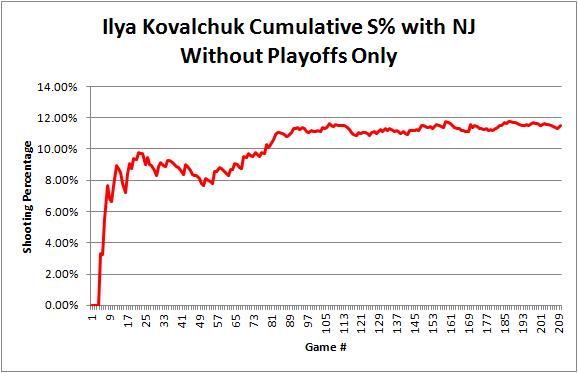 Kovalchuk_cumulative_sht_pct_reg_season_graph