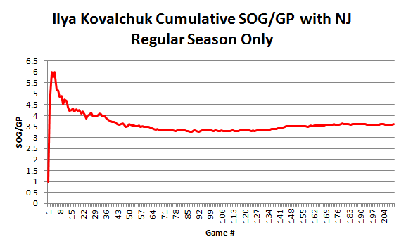 Kovalchuk_sog_per_gp_reg_season_graph