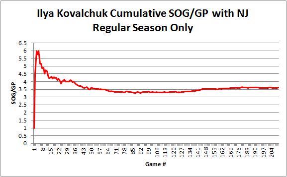 Kovalchuk_sog_per_gp_reg_season_graph