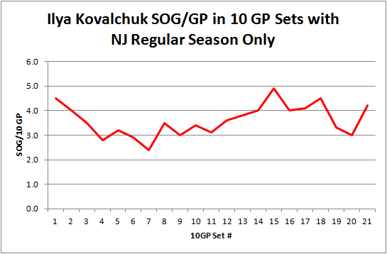 Kovalchuk_sog_per_gp_by_set_reg_season_graph
