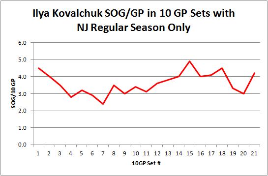 Kovalchuk_sog_per_gp_by_set_reg_season_graph