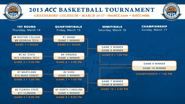 ACC Tournament 2013 bracket: Boston College, Georgia Tech kick off
