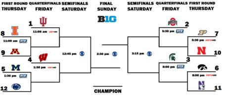2013_big_ten_tournament_bracket_ii_medium