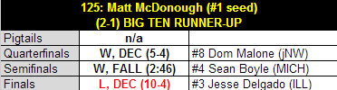 Mcd_2013_b1g_tourney_results_medium