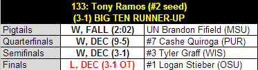 Ramos_2013_b1g_tourney_results_medium