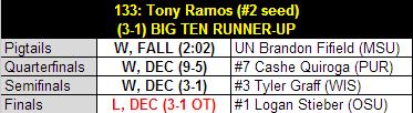 Ramos_2013_b1g_tourney_results_medium