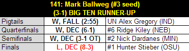 Ballweg_2013_b1g_results_table_medium