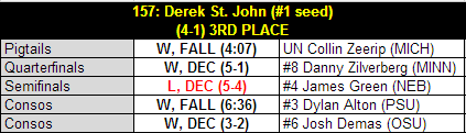 Dsj_2013_b1g_results_table_medium