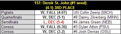 Dsj_2013_b1g_results_table_medium
