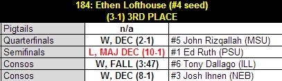 Lofthouse_2013_b1g_results_table_medium
